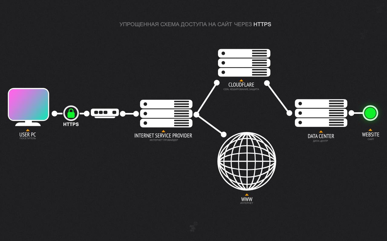 Доступ к сайту через HTTPS средствами сервиса CLOUDFLARE.COM