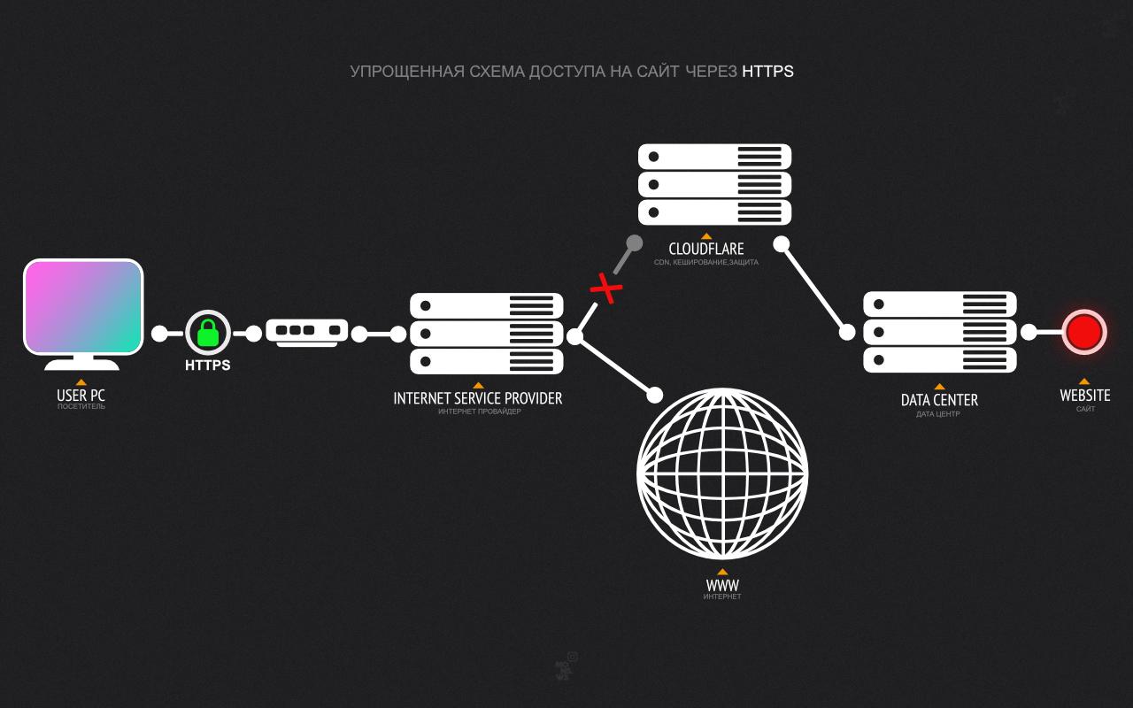 Доступ к сайту через HTTPS когда IP адреса CLOUDFLARE.COM заблокированы