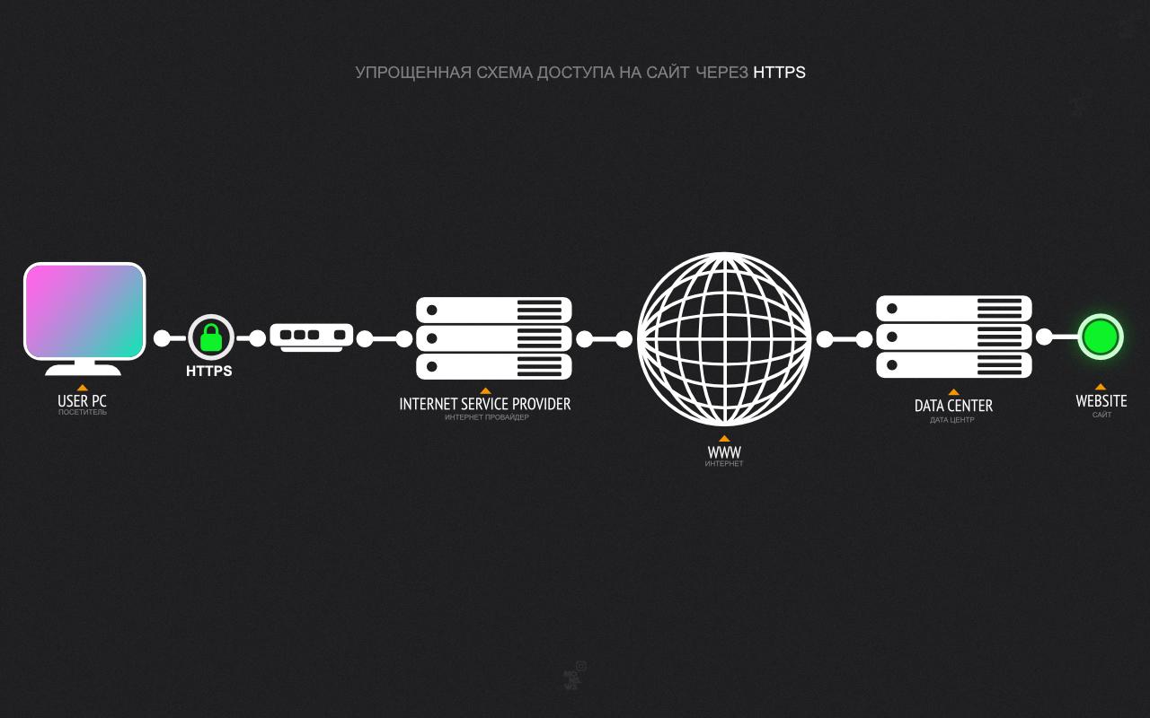 Доступ к сайту через HTTPS напрямую