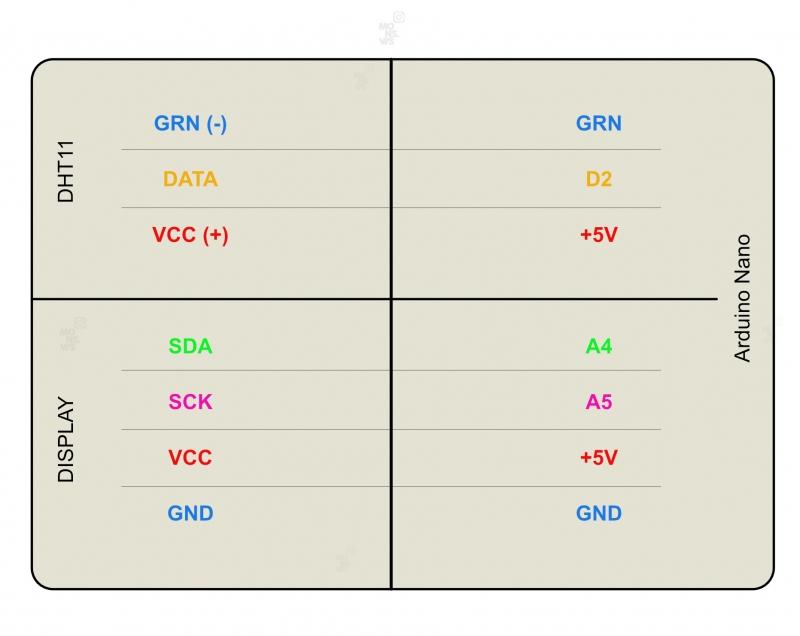 Таблица подключения проводов Arduino Nano, DHT11 и OLED 0,91