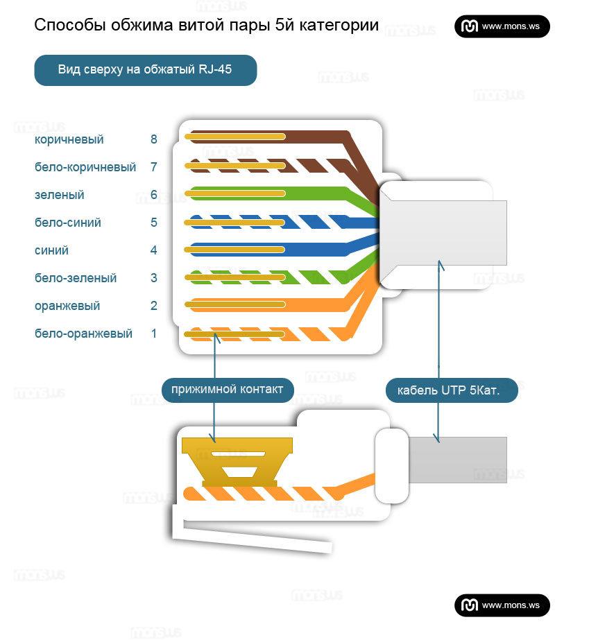 Схема проводов витой пары фото 30